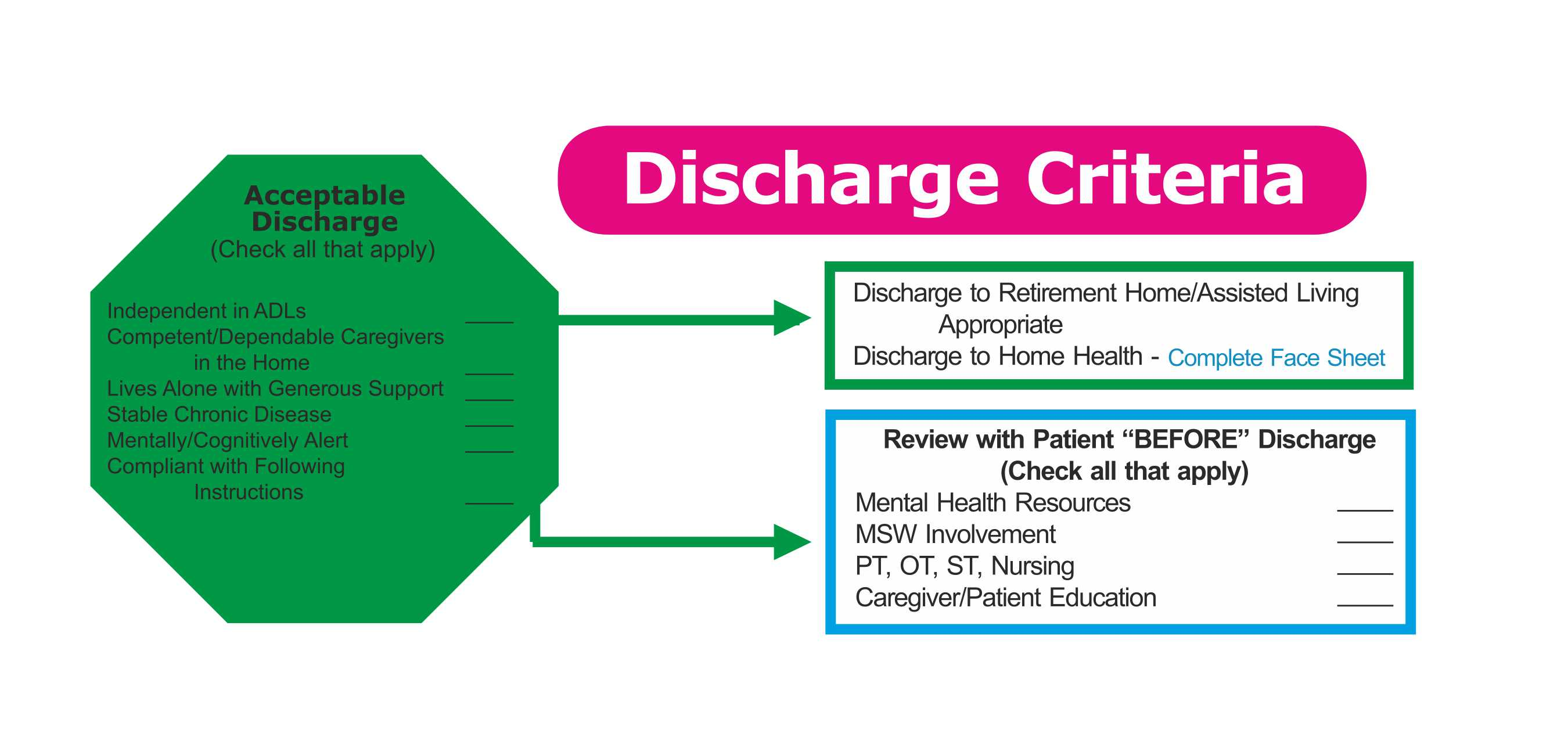 Discharge Criteria Tips for Hospitals