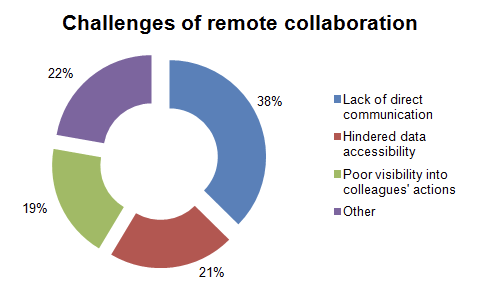 Challenges of remote work collaboration
