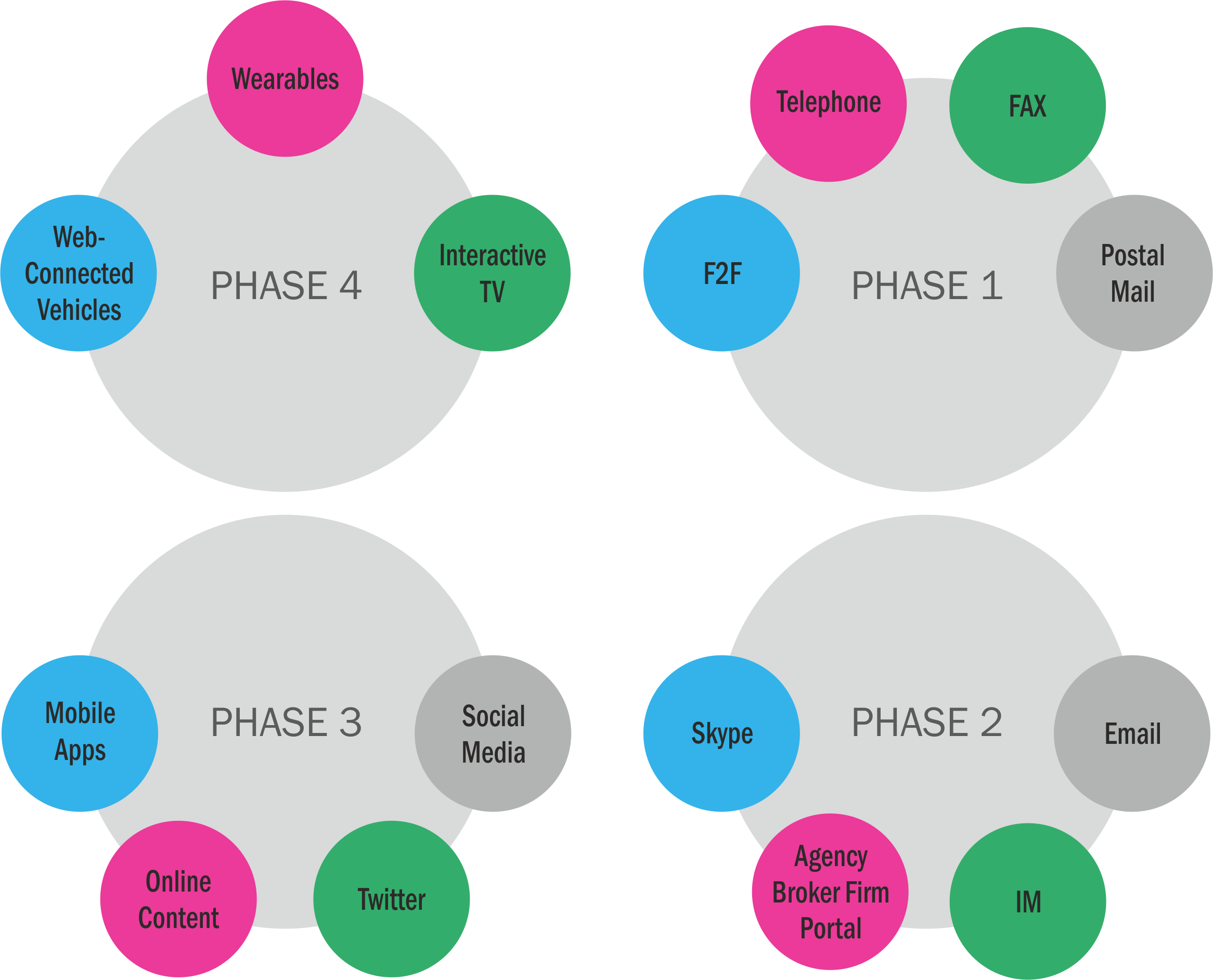 phases of client interaction options