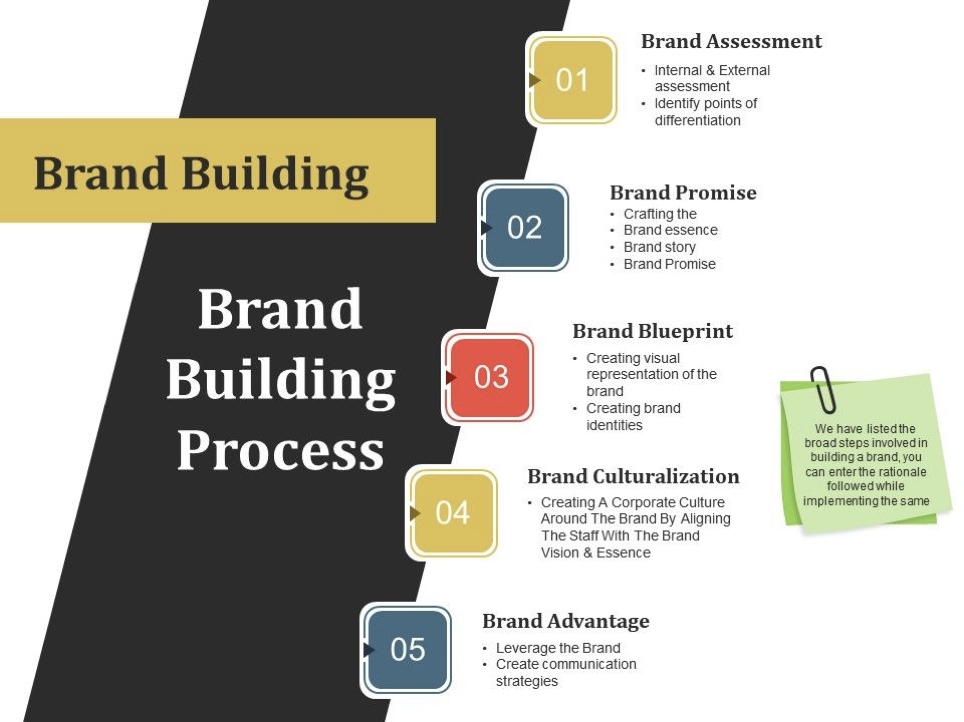 What is brand building?