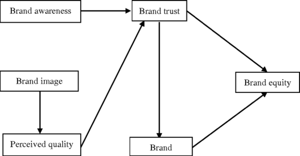 Brand awareness fosters trust & credibility